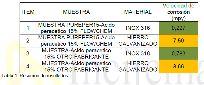 ácido peracético