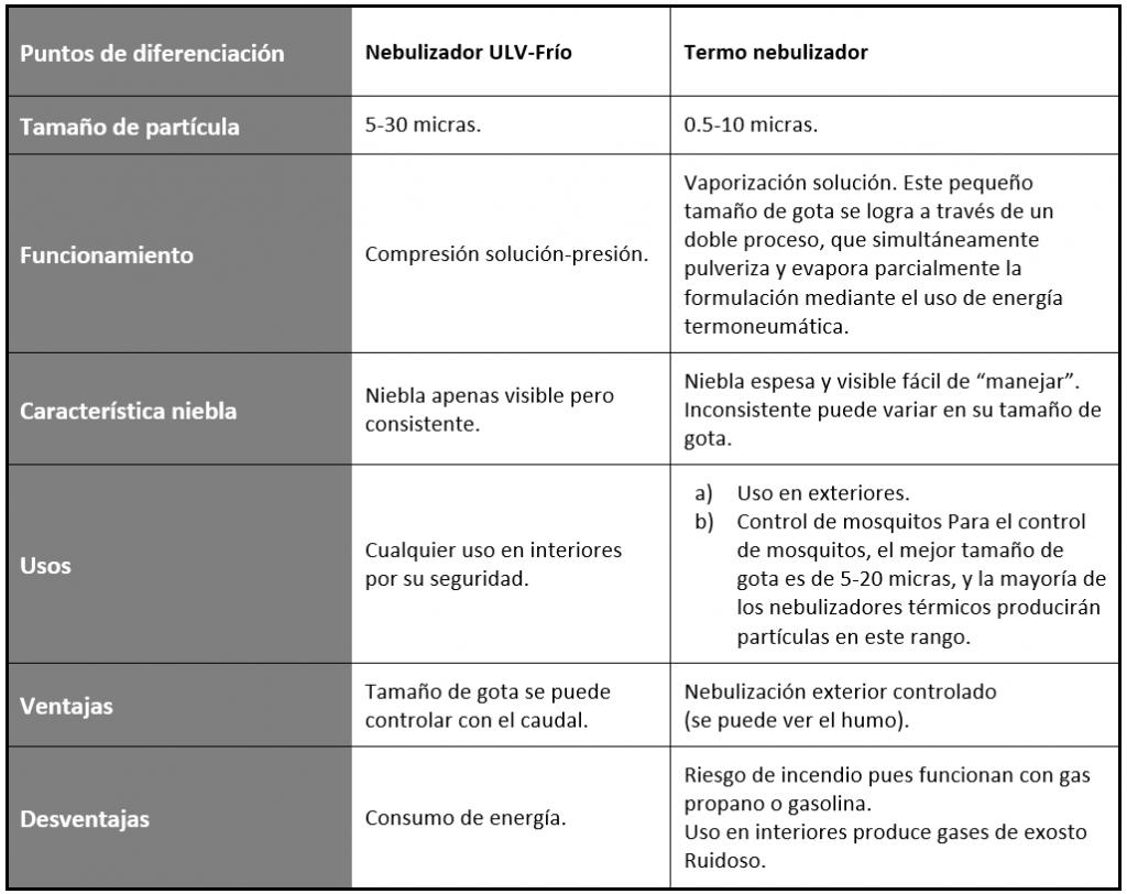 Cuadro comparativo de nebulizadores para la desinfección de ambientes
