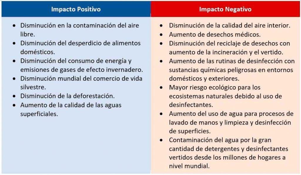 Impactos positivos y negativos del Covid-19 en el medio ambiente
